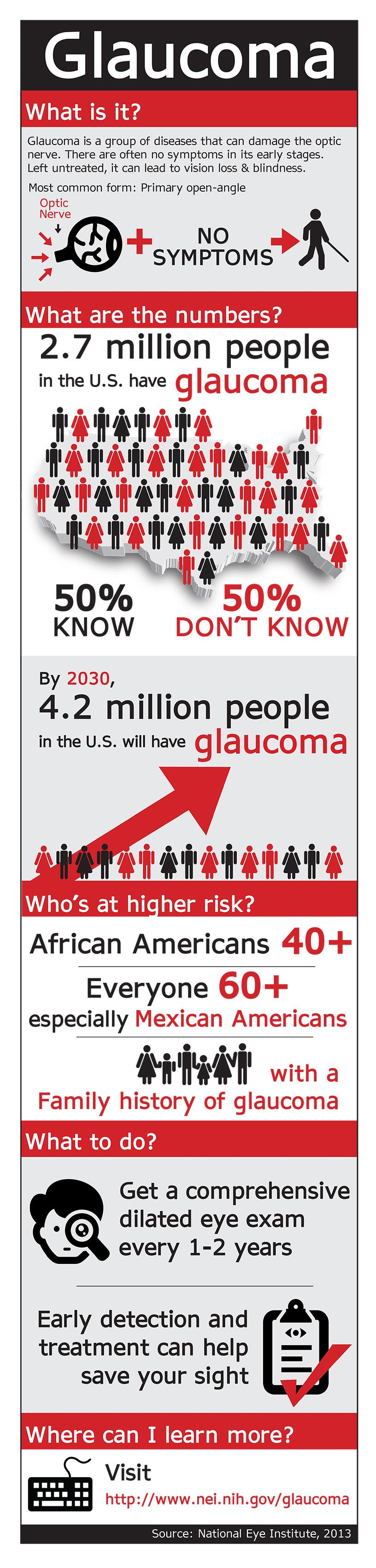 National Eye Institute (NEI) - Glaucoma infographic