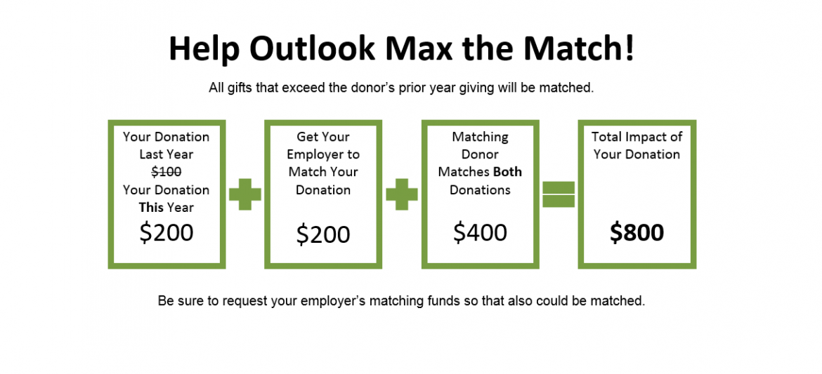 Help Outlook Max the Match